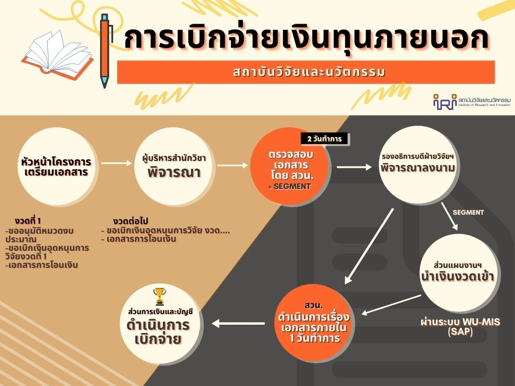 สำนักวิชาการจัดการ มหาวิทยาลัยวลัยลักษณ์,WalailakUniversity, SM,Schoolofmanagement,เด็กการจัดการ,การจัดการวลัยลักษณ์ , การจัดการมหาวิทยาลัยวลัยลักษณ์, สำนักวิชาการจัดการ มหาวิทยาลัยวลัยลักษณ์,WalailakUniversity, SM,Schoolofmanagement,แหล่งปัญญาด้านการจัดการ มุ่งสู่ความเป็นเลิศ, สำนักวิชาการจัดการ มหาวิทยาลัยวลัยลักษณ์,WalailakUniversity, SM,Schoolofmanagement,ผลิตบัณฑิตที่มีคุณภาพ ให้เป็นคนดีและคนเก่ง,มีความรู้และความเชี่ยวชาญในการปฎิบัติ,สถานวิจัยสำนักวิชาการจัดการ